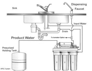 Domestic Reverse Osmosis Residential Reverse Osmosis